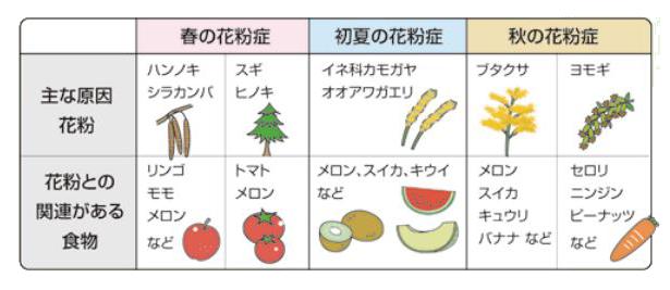 果物 アレルギー